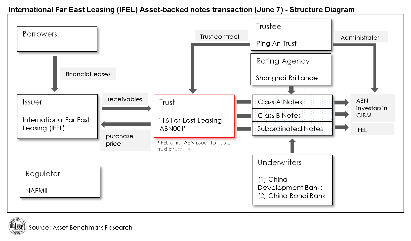Breakthrough deal in China securitization to bolster ABS