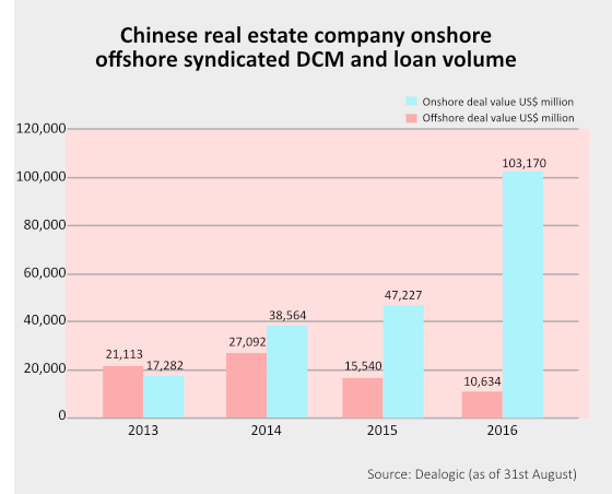 China property bond issuances show no sign of slowing down