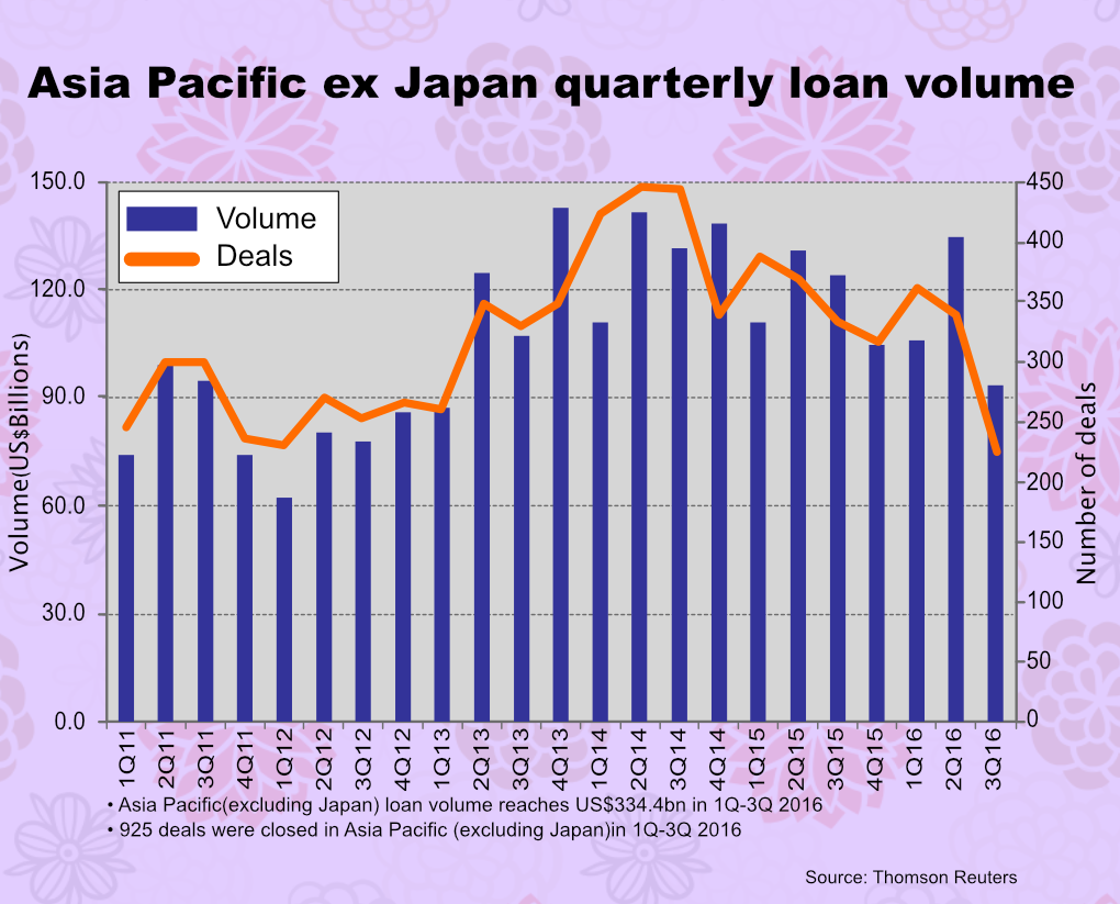 APAC loan volume