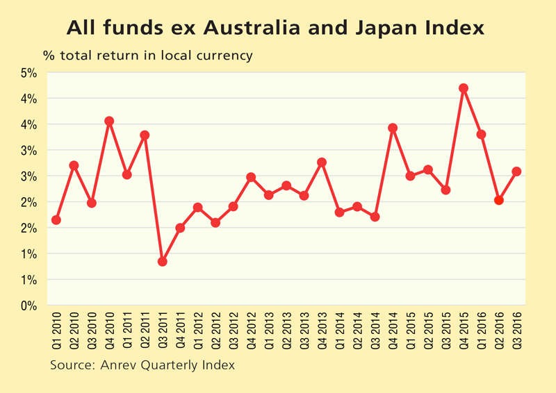 Asia Pacific outperforms the US and EU in non-listed real estate funds
