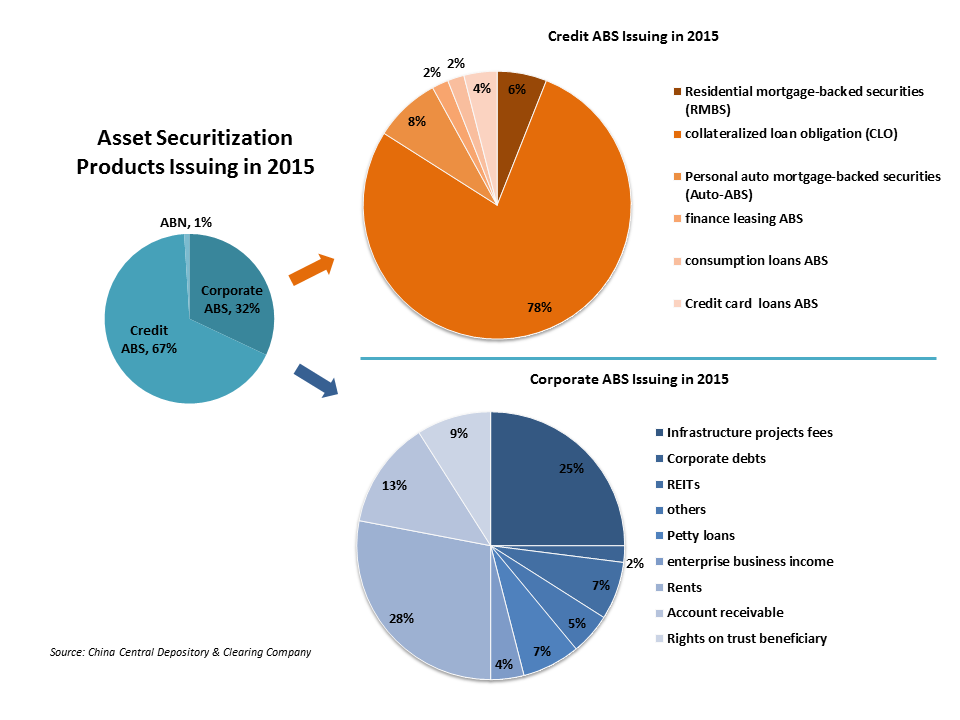 Why investors overlook China's asset securitization market | The Asset