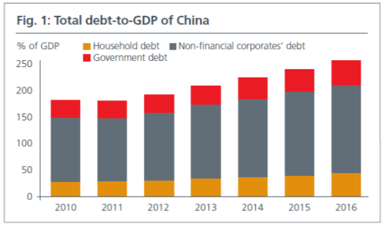 China's debt mountain | The Asset
