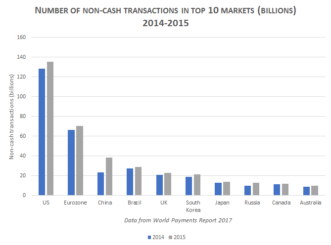 world payments report 2017 pdf